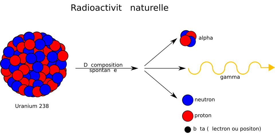 Radioactivity Radioactive Symbol Free Vector Graphic On Pixabay