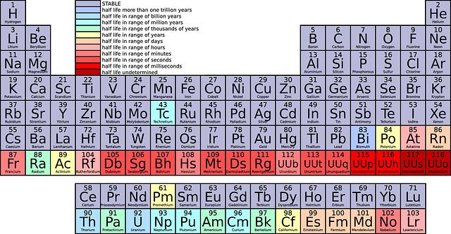 Tabel periodik kimia ilmu gambar vektor gratis di pixabay urtaz Gallery