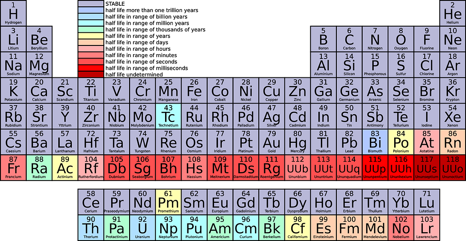 periodic table chemistry science education school - Periodic Table Of Elements Vector Free