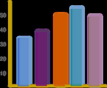 Productivité, Statistiques