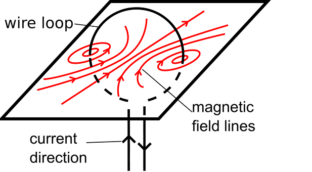 Magnetism, Electromagnetic Field, Magnet