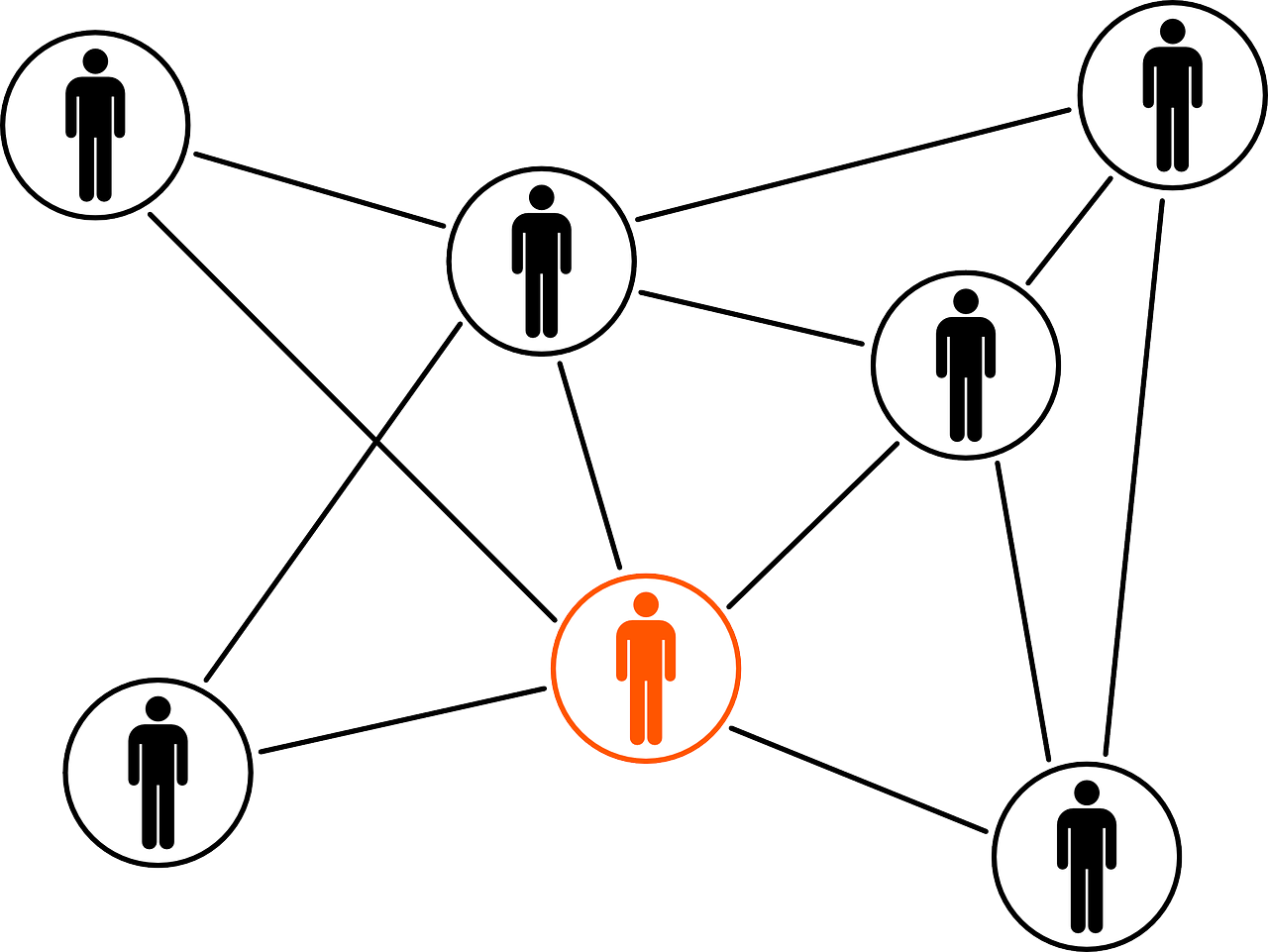 The outline of seven stick man figures are visible with circles around them. Each is connected to another by a straight black line. All the stick men are drawn in black except one which is orange.