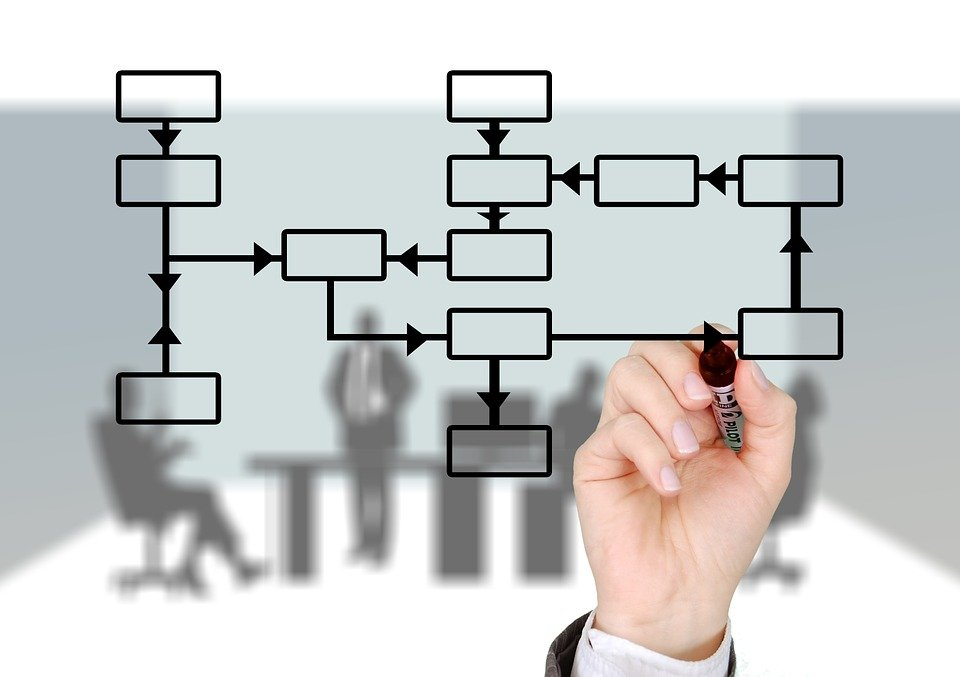 Production Management Process Flow Chart: Flow-Chart - Free images on Pixabay,Chart