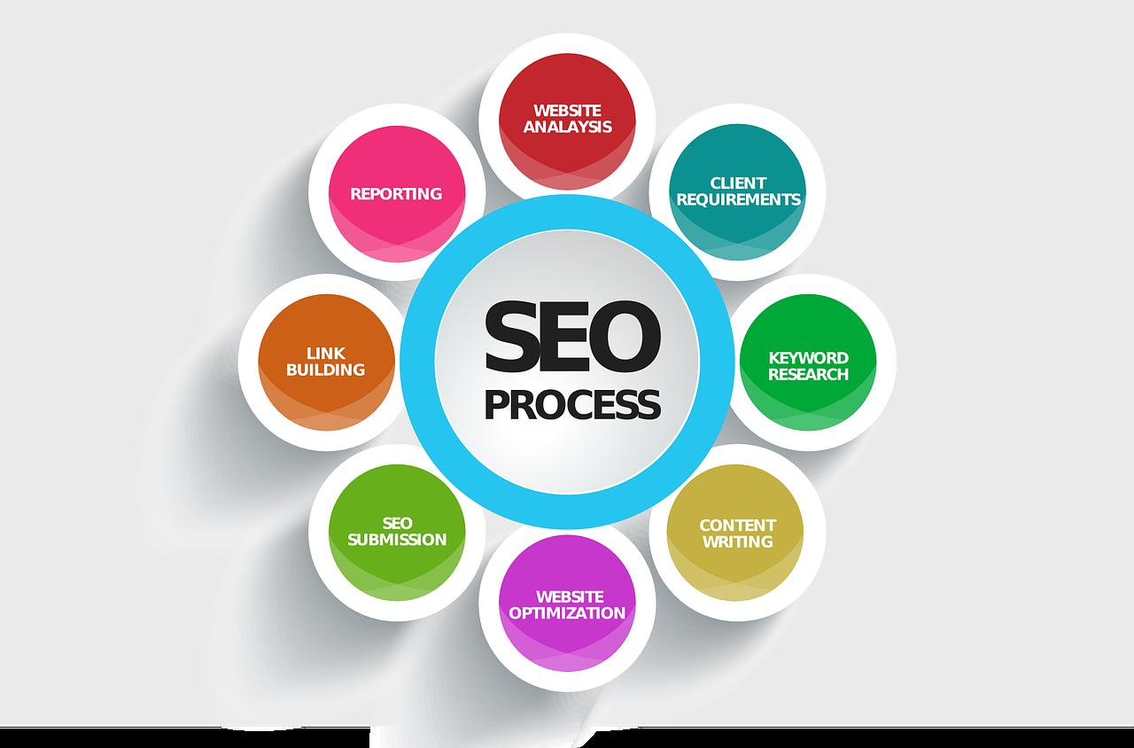 promotion d'un site Web