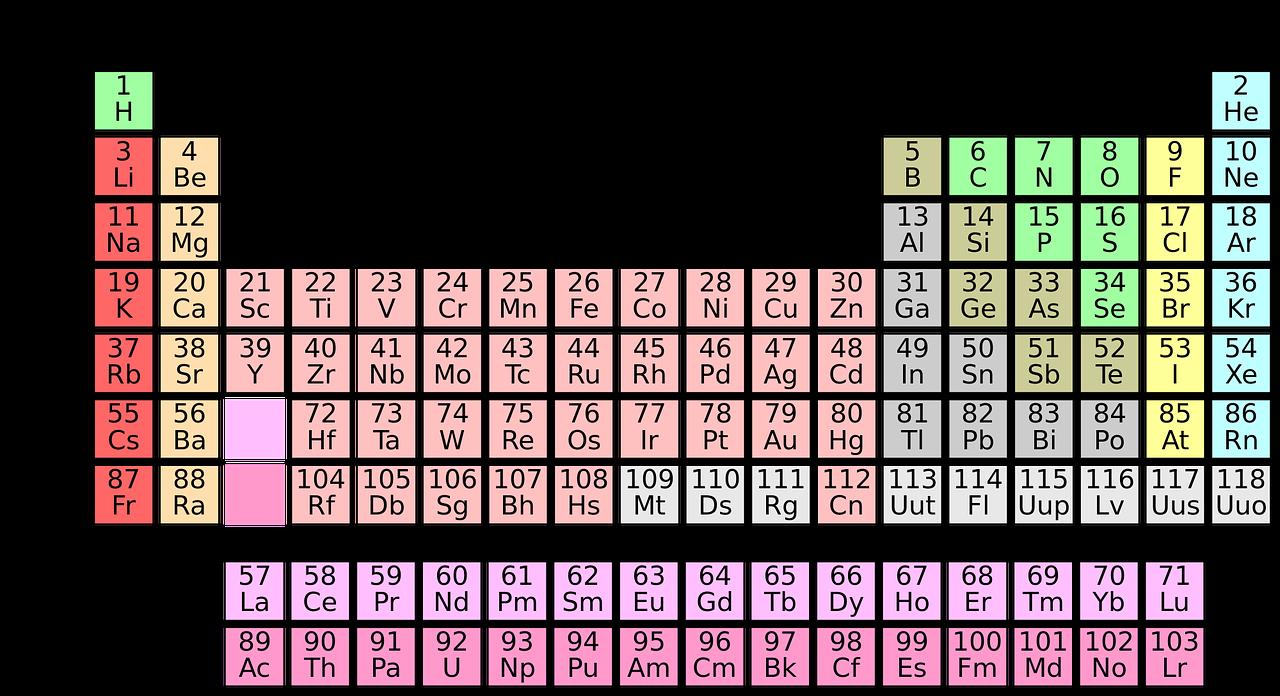 folio chemistry tingkatan 4