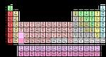 chemistry, science