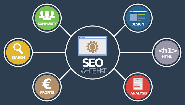SEO analysis online for 37highly effective SEO tips for bloggers