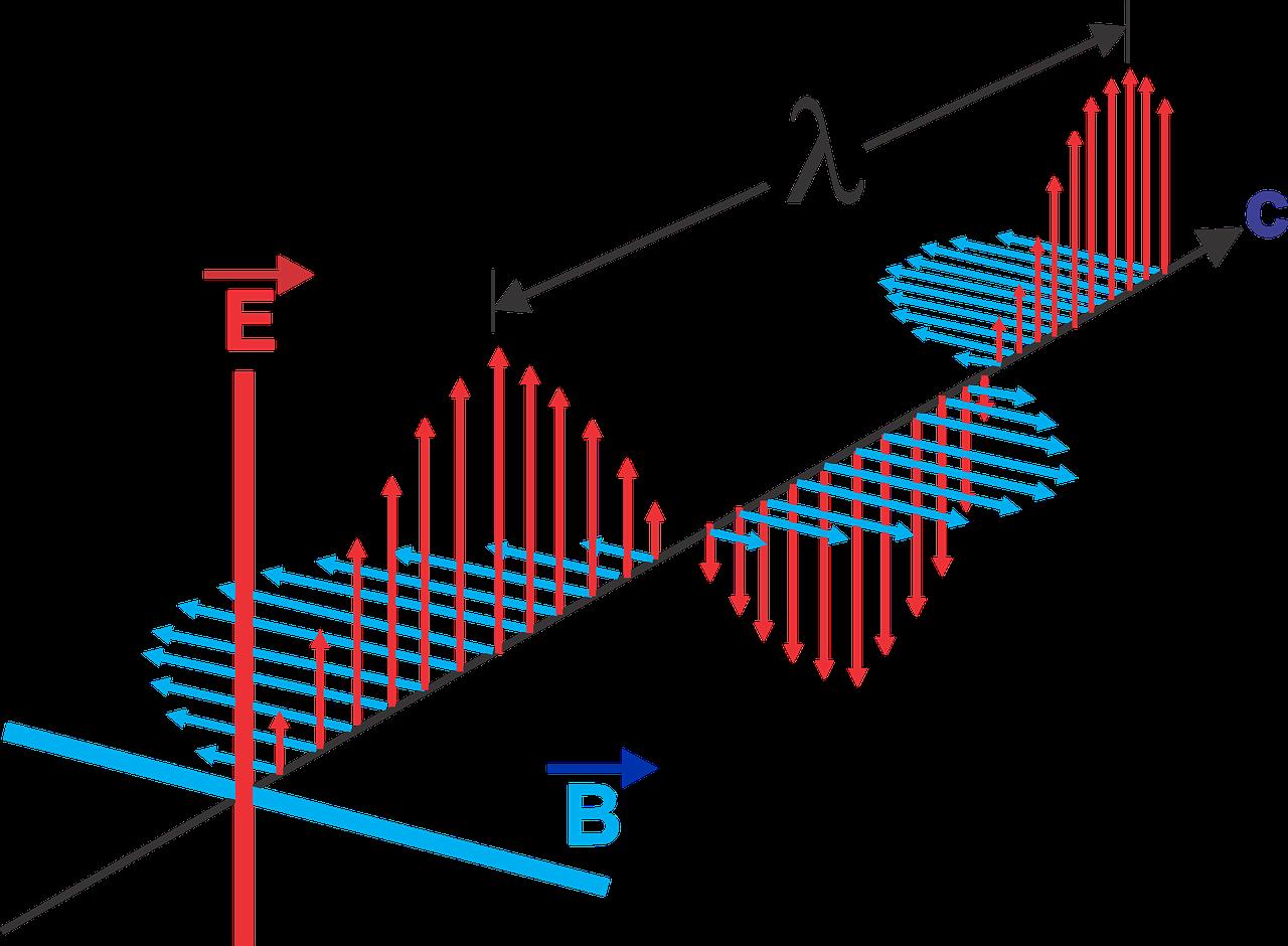 Urutan gelombang elektromagnetik berdasarkan energi foton 6