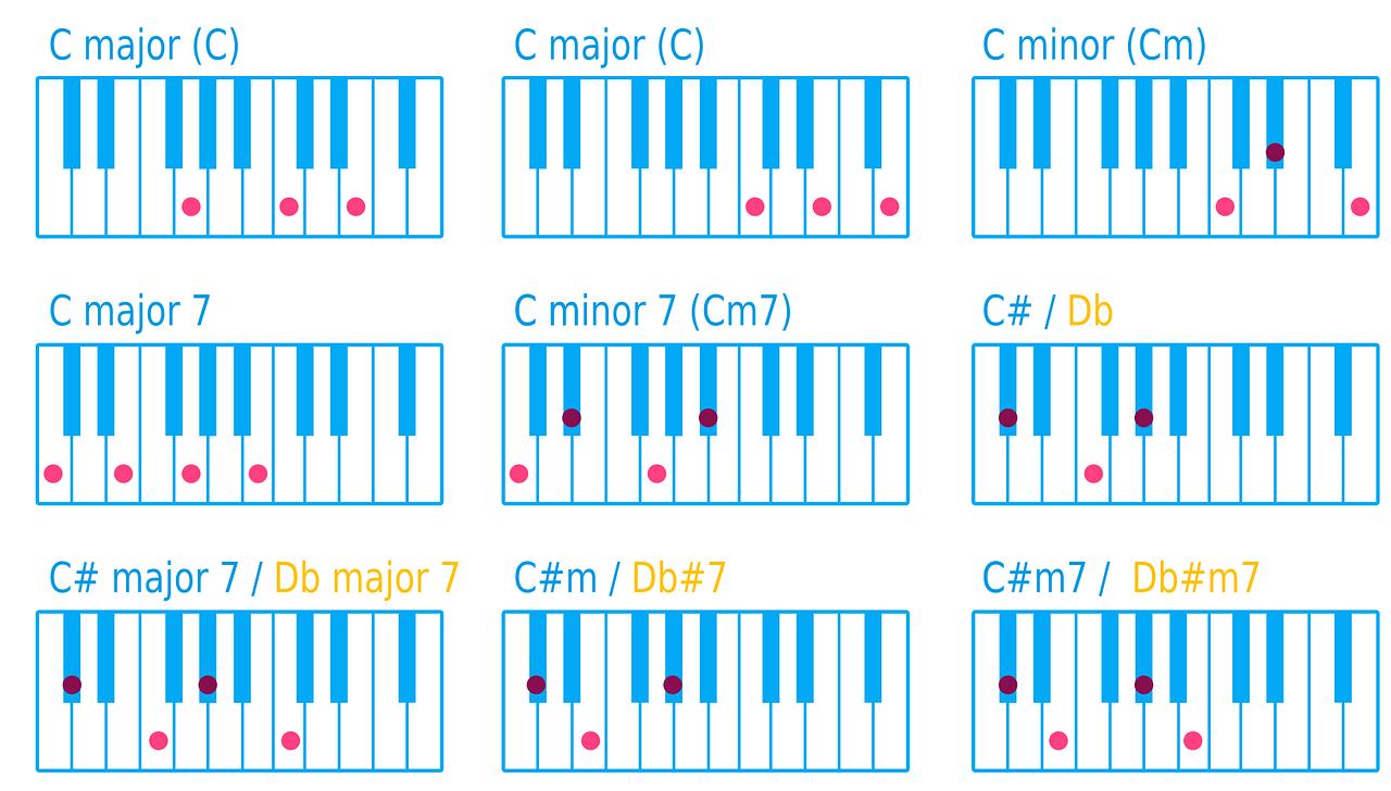 оперативники аккорды на клавишах в картинках углекаменска ближайших крупных