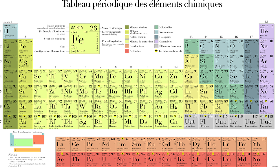 Free vector graphic periodic table table chemistry for Table des elements