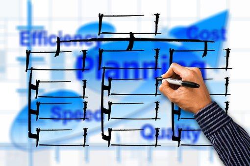 Organigramme, Efficacité, Coût, Vitesse