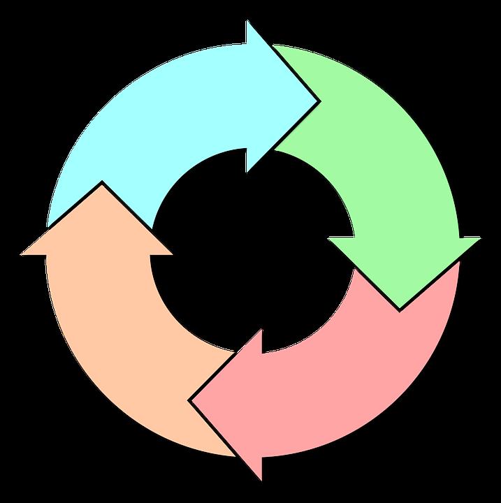 サイクル, 相, 変更, プロセス, ダイアグラム, 円グラフ, 歴史, ホイール, 矢印, 統計