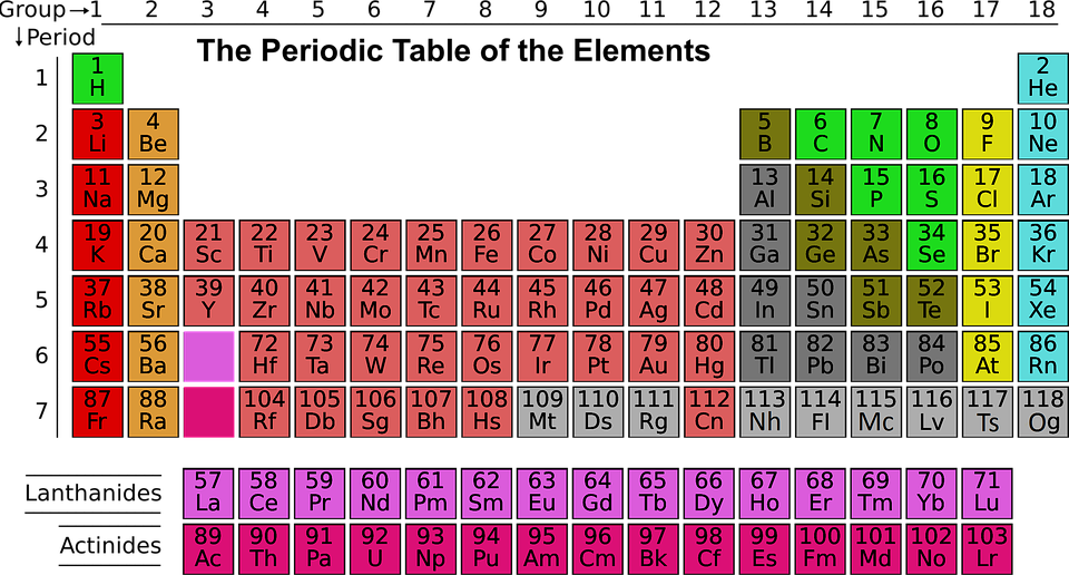 Science Periodic Table Elements Free Image On Pixabay