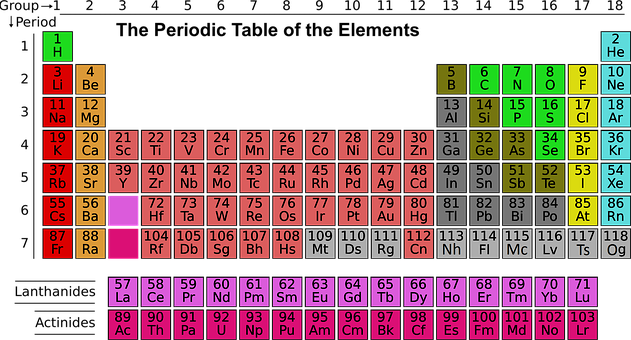 science periodic table elements