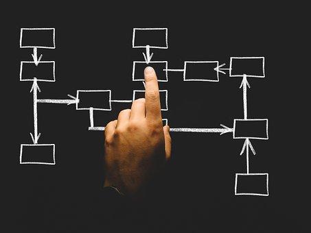 組織, 組織図, 建物, ビジネス, 会社, 操作, 部門, スタッフ, 構造| KEN'S BUSINESS|ケンズビジネス|職場問題の解決サイト
