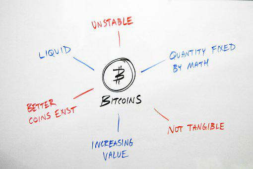 Bitcoin, Pros, Cons, Benefits, Drawbacks