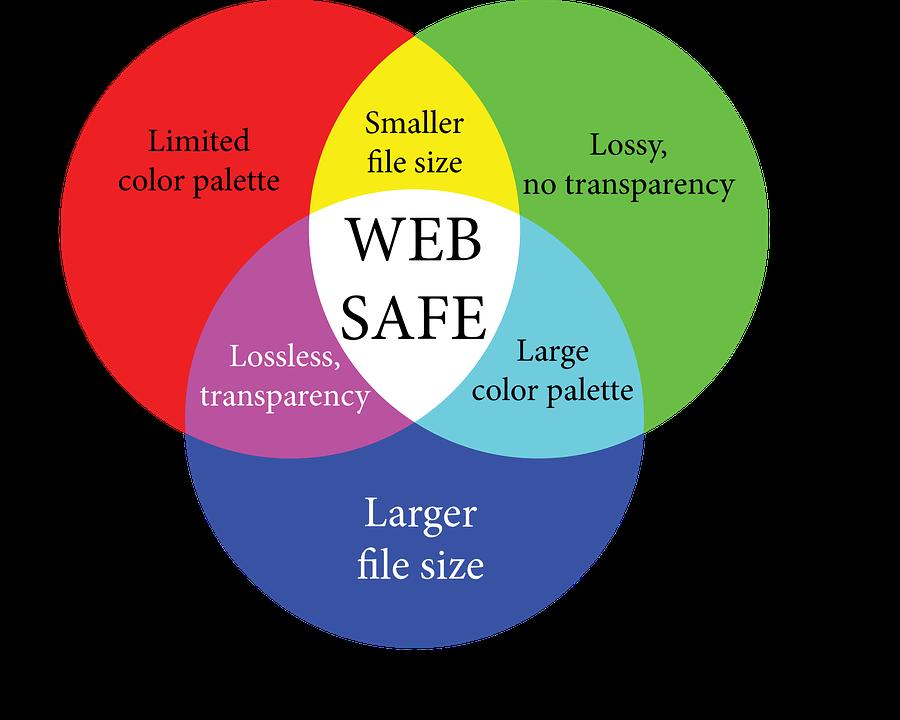 Infographic web safe venn free vector graphic on pixabay infographic web safe venn venn diagram rgb web ccuart Gallery