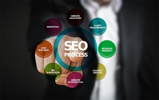 Seo, Optimization