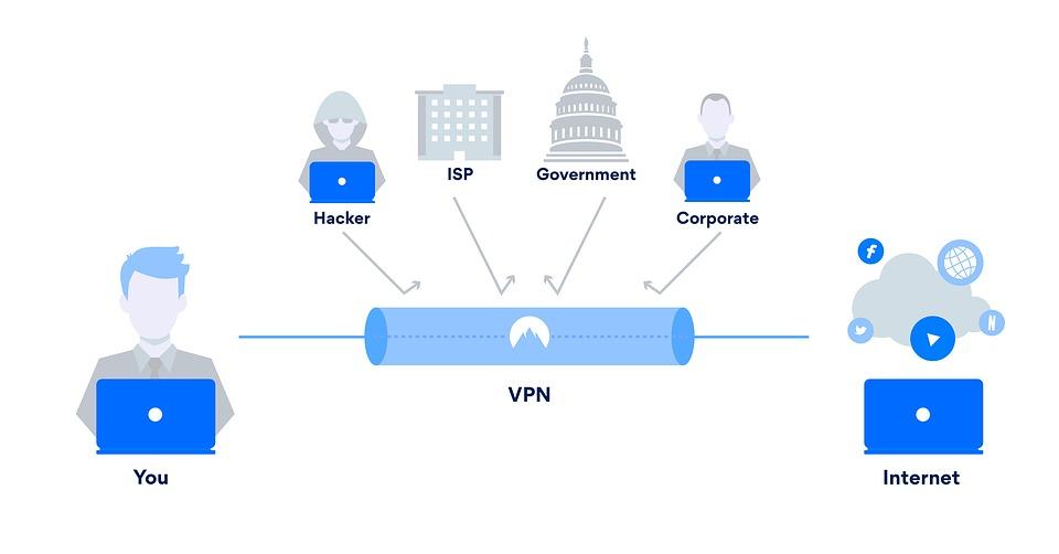 Vpn Для Домашней Безопасности - Бесплатное изображение на Pixabay