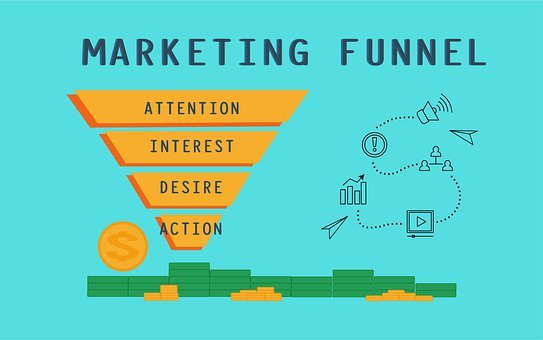 Marketing funnel showing attention, interest, desire and action