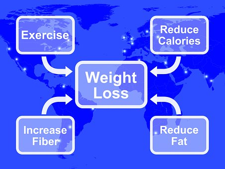 Promoting Weight Loss - Discover An Exenatide Promoting Weight Loss Program